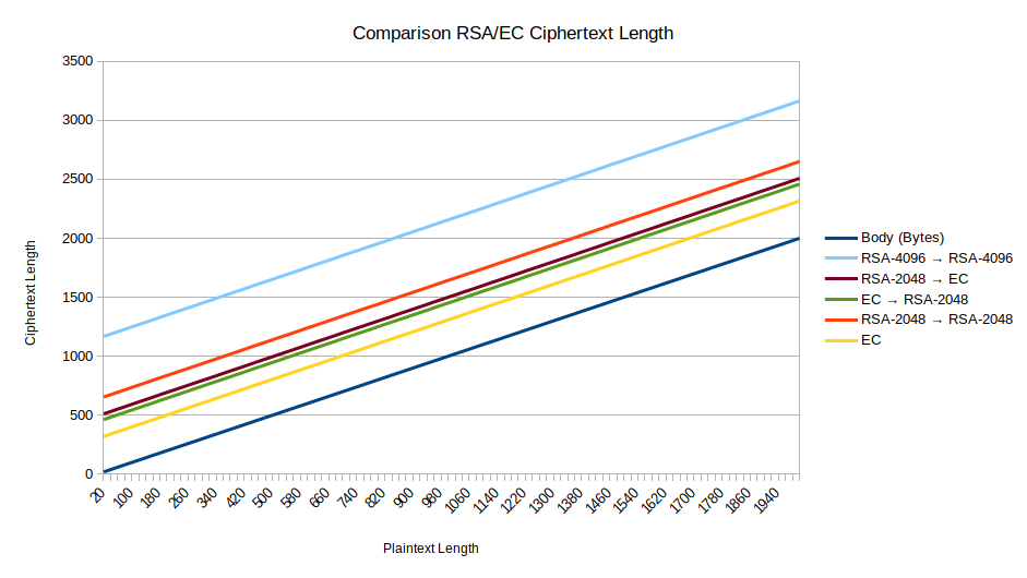 Cipher Length Comparison